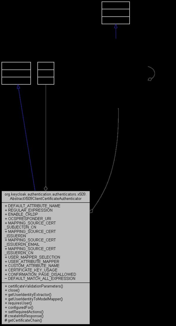 Keycloak Custom Login Page
