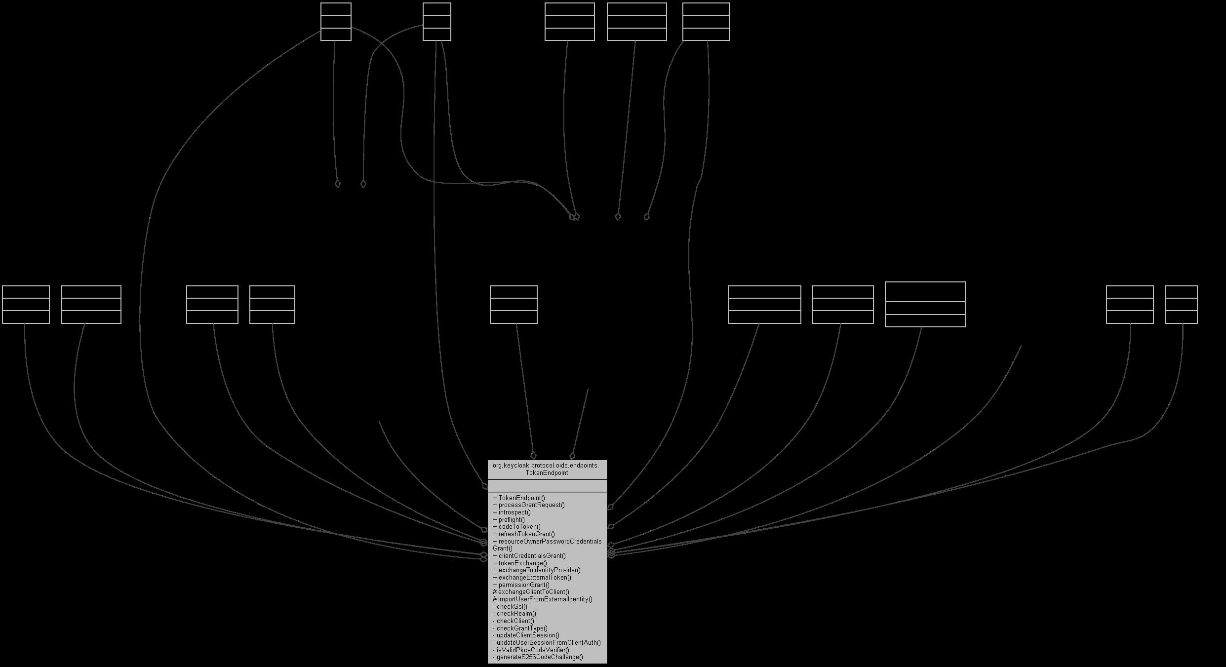 keycloak-service: org keycloak protocol oidc endpoints TokenEndpoint