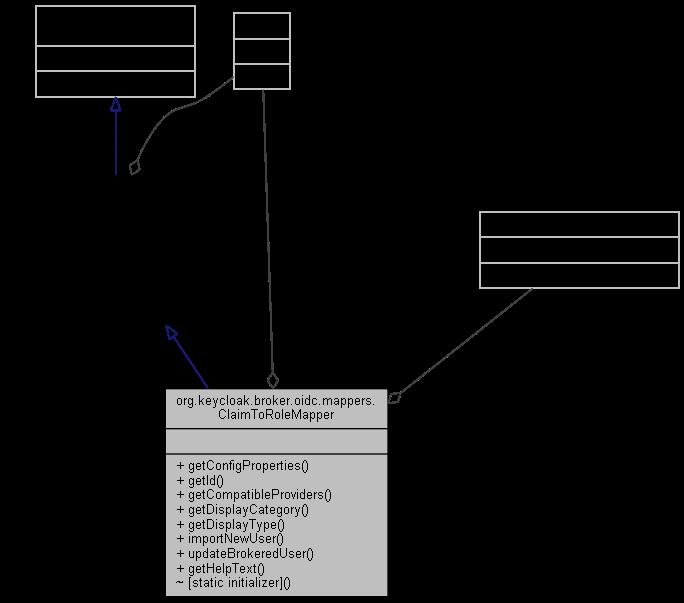 keycloak-service: org keycloak broker oidc mappers ClaimToRoleMapper
