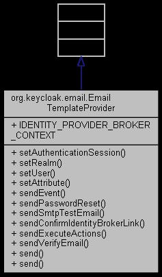 keycloak-spi-private: org keycloak email EmailTemplateProvider